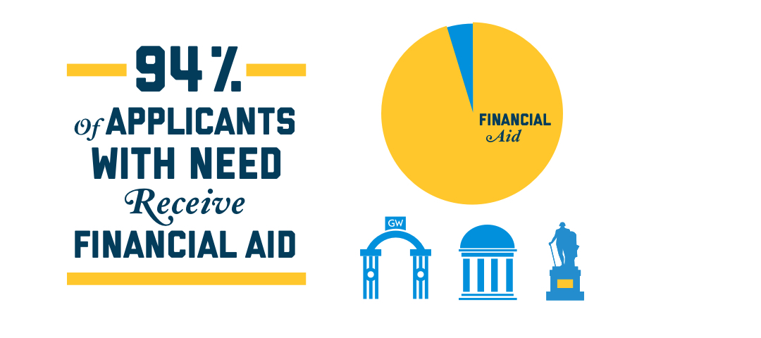 94% of Applicants with Need Receive Financial Aid