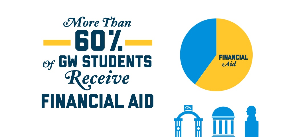 More than 60 percent of GW students receive financial aid